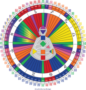 activationwheel