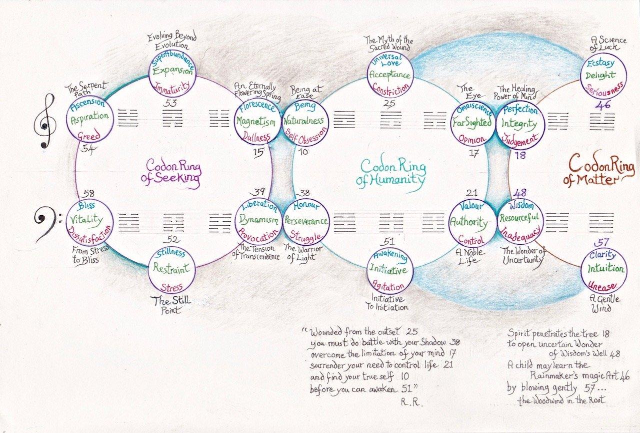 gene-keys-codon-ring-3-1